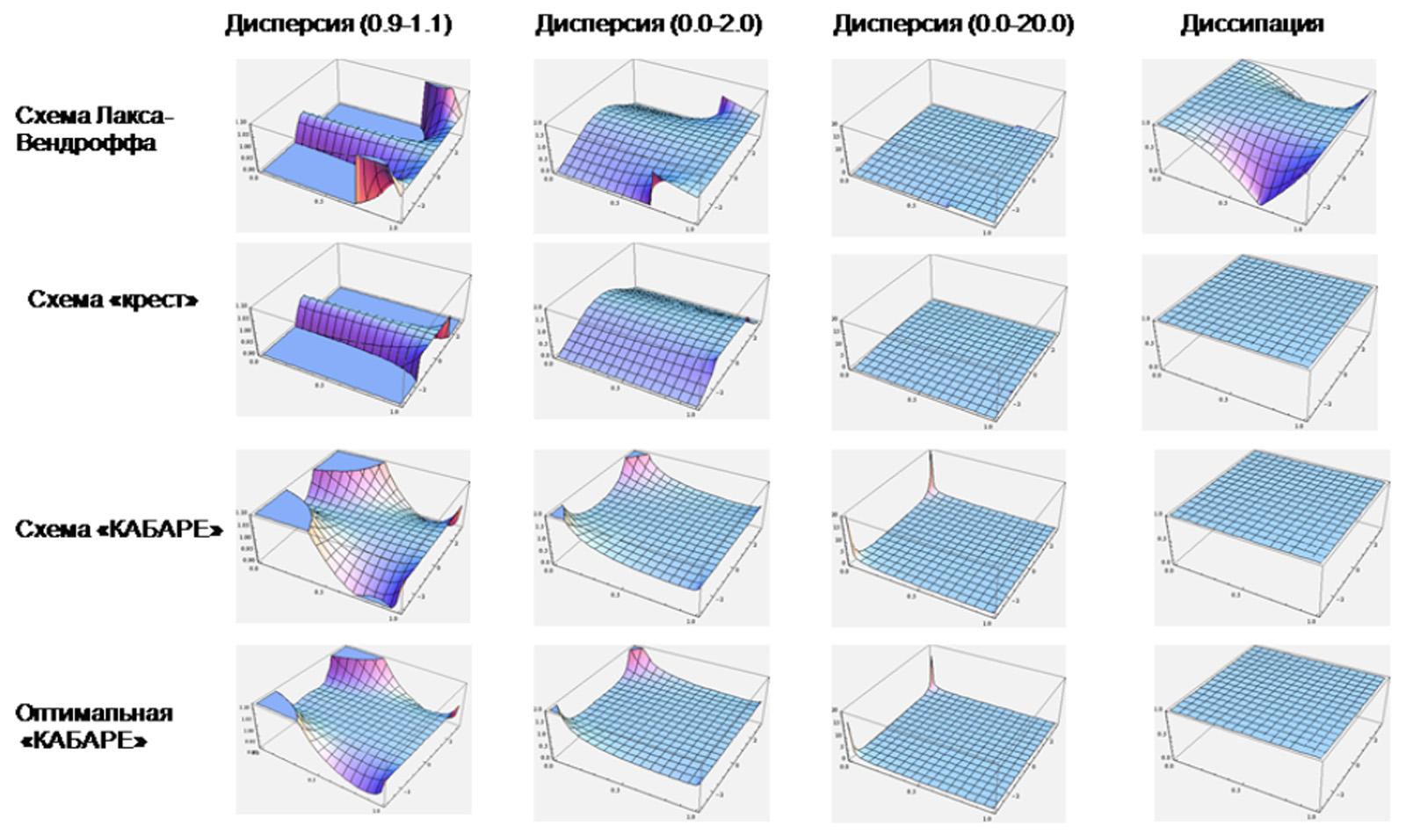 Разностные схемы для уравнений